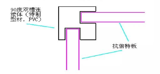 内壁连接技术